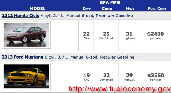 Fuel Economy - Honda Civic VS Ford Mustang